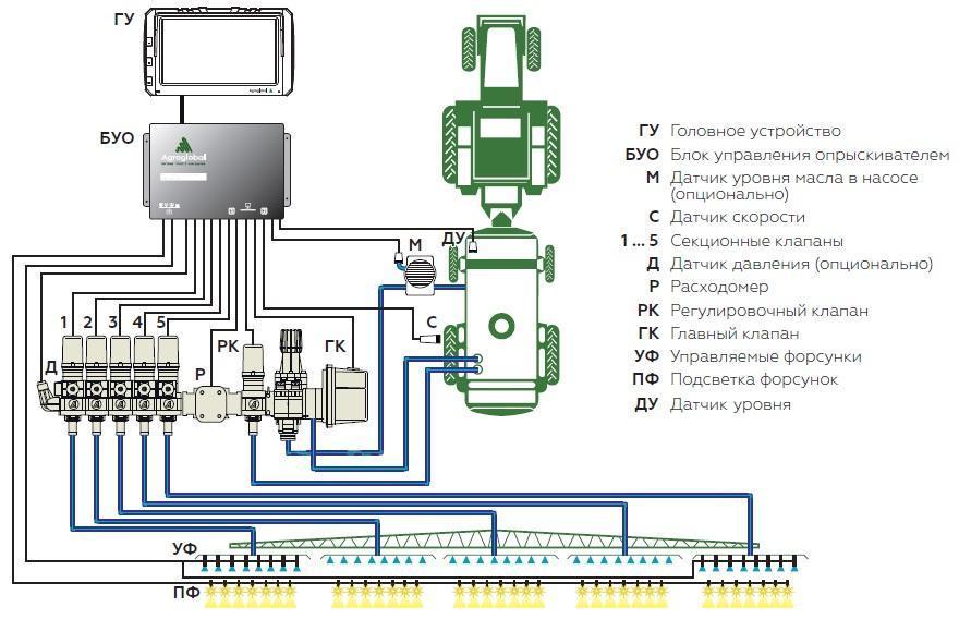 Блок управления опрыскивателем AGN CMU-01M