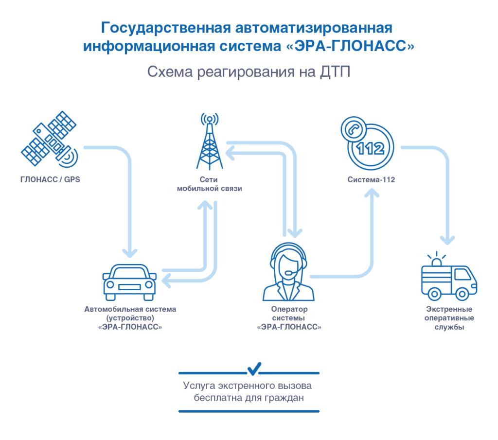 Выполнение требований постановления Правительства РФ №2216 от 22.12.2020.